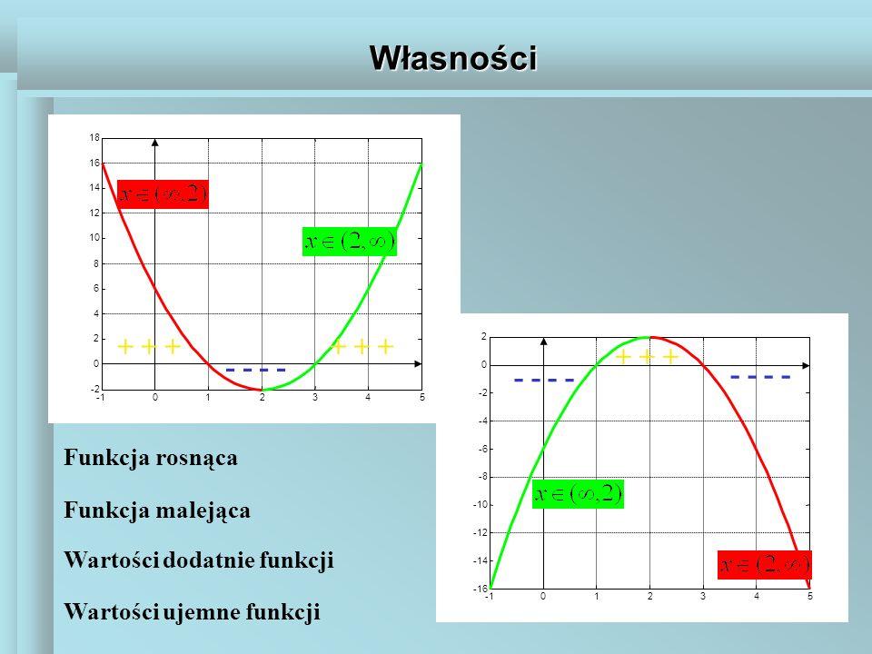Własności 012345 -2 0 2 4 6 8 10 12 14 16 18 Funkcja rosnąca Funkcja malejąca 012345 -16 -14 -12 -10 -8 -6 -4 -2 0 2 + + + Wartości dodatnie funkcji W