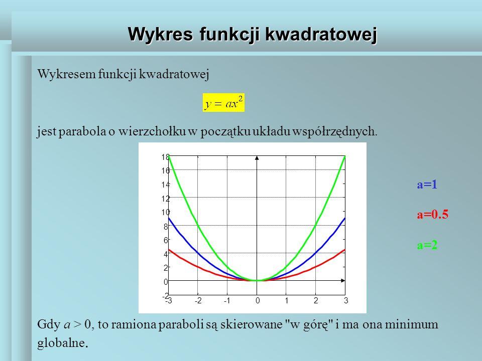 Wykres funkcji kwadratowej jest parabola o wierzchołku w początku układu współrzędnych. Wykresem funkcji kwadratowej Gdy a > 0, to ramiona paraboli są