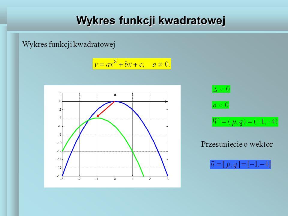 Wykres funkcji kwadratowej -3-20123 -18 -16 -14 -12 -10 -8 -6 -4 -2 0 2 Przesunięcie o wektor