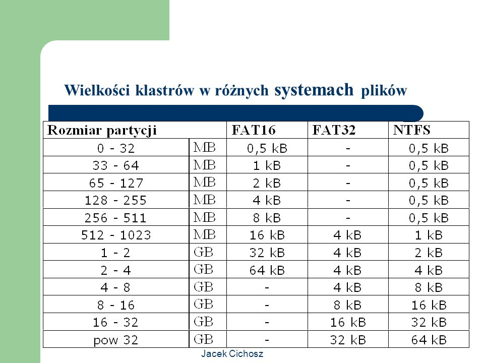 Jacek Cichosz Wielkości klastrów w różnych systemach plików