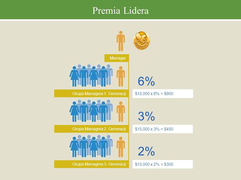 Premia Lidera Grupa Managera 1. Generacji Grupa Managera 2. Generacji Grupa Managera 3. Generacji $15,000 x 6% = $900 $15,000 x 3% = $450 $15,000 x 2%