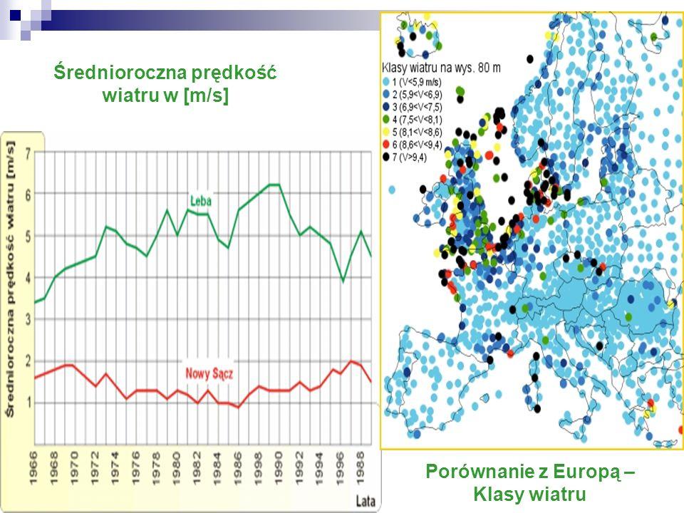 Średnioroczna prędkość wiatru w [m/s] Porównanie z Europą – Klasy wiatru