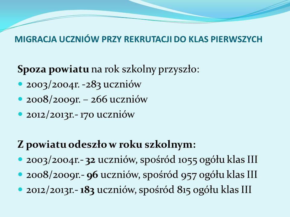 MIGRACJA UCZNIÓW PRZY REKRUTACJI DO KLAS PIERWSZYCH Spoza powiatu na rok szkolny przyszło: 2003/2004r. -283 uczniów 2008/2009r. – 266 uczniów 2012/201