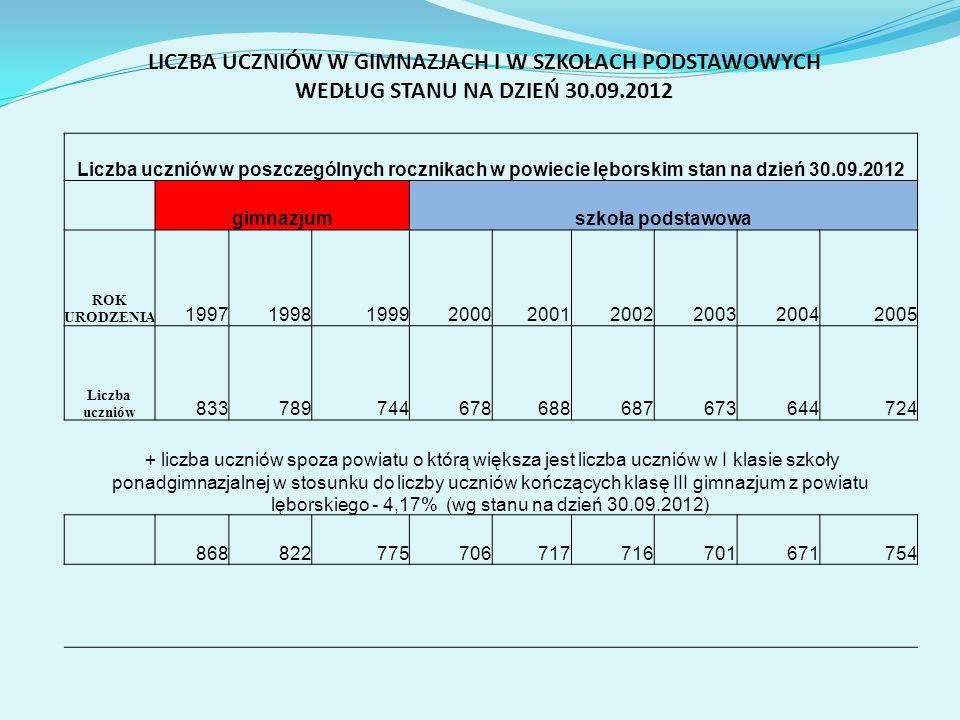 LICZBA UCZNIÓW W GIMNAZJACH I W SZKOŁACH PODSTAWOWYCH WEDŁUG STANU NA DZIEŃ 30.09.2012 Liczba uczniów w poszczególnych rocznikach w powiecie lęborskim