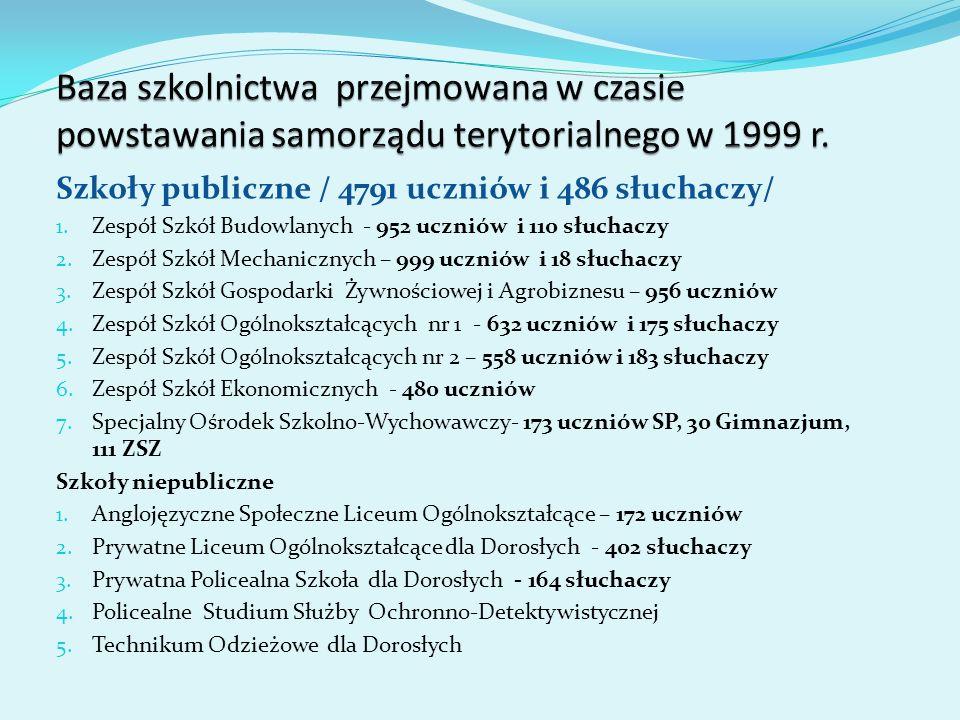 Kierunki kształcenia wg typów szkół publicznych (bez SOSW) Kierunki kształcenia w szkołach niepublicznych Kształcenie w szkołach ponadgimnazjalnych na terenie Powiatu Lęborskiego