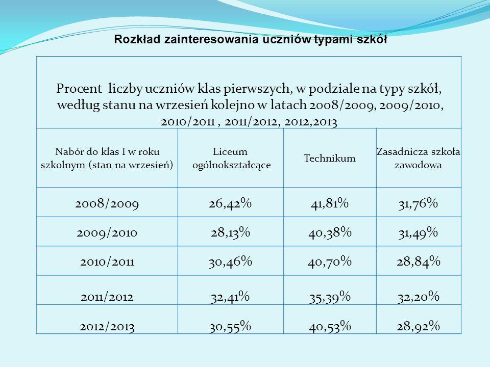 Procent liczby uczniów klas pierwszych, w podziale na typy szkół, według stanu na wrzesień kolejno w latach 2008/2009, 2009/2010, 2010/2011, 2011/2012