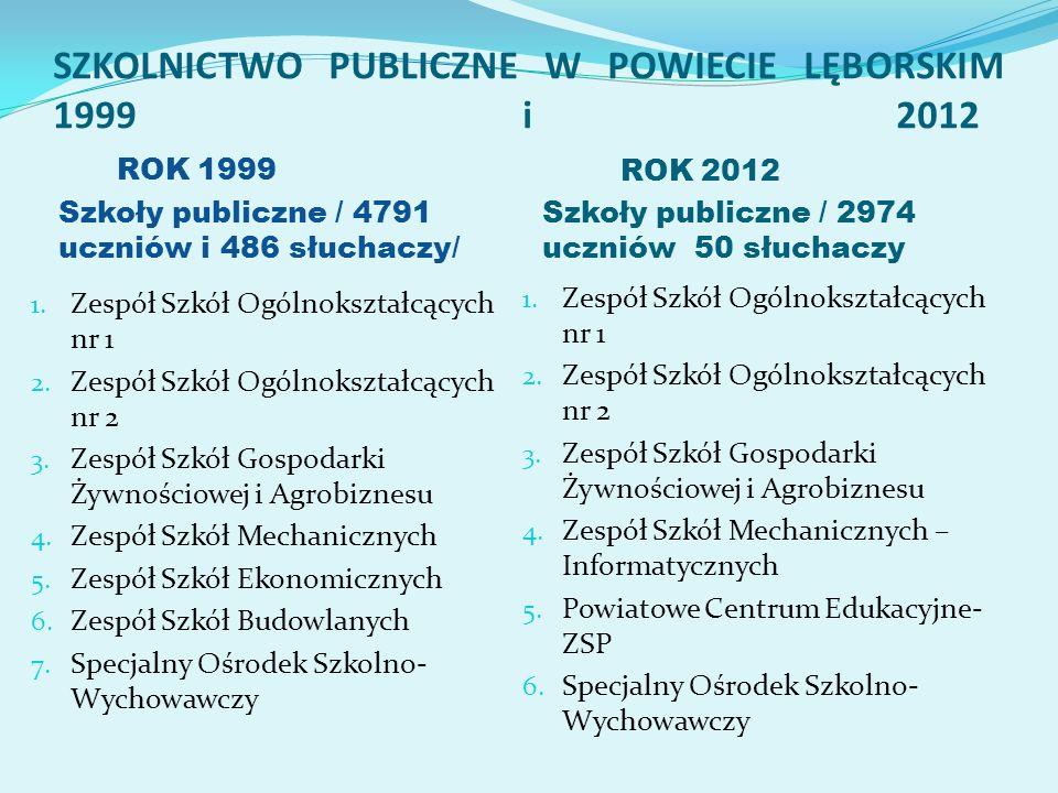 SZKOLNICTWO PUBLICZNE W POWIECIE LĘBORSKIM 1999 i 2012 ROK 1999 Szkoły publiczne / 4791 uczniów i 486 słuchaczy/ ROK 2012 Szkoły publiczne / 2974 uczn