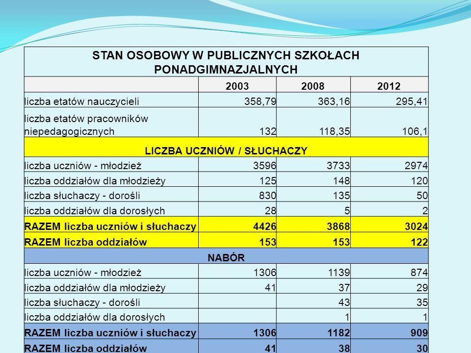 STAN OSOBOWY W PUBLICZNYCH SZKOŁACH PONADGIMNAZJALNYCH 200320082012 liczba etatów nauczycieli358,79363,16295,41 liczba etatów pracowników niepedagogic