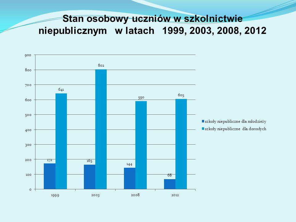 STAN OSOBOWY NAUCZYCIELI WG STOPNI AWANSU stan na 30 września 2012r., łącznie 295,41 etatów.