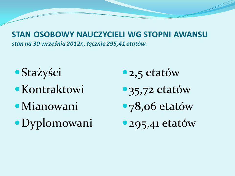 STAN OSOBOWY NAUCZYCIELI WG STOPNI AWANSU stan na 30 września 2012r., łącznie 295,41 etatów. Stażyści Kontraktowi Mianowani Dyplomowani 2,5 etatów 35,