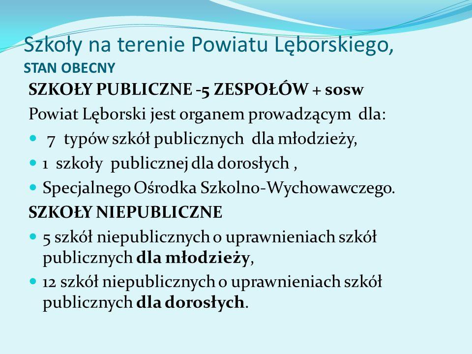 Szkoły na terenie Powiatu Lęborskiego, STAN OBECNY SZKOŁY PUBLICZNE -5 ZESPOŁÓW + sosw Powiat Lęborski jest organem prowadzącym dla: 7 typów szkół pub