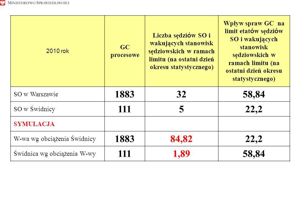 2010 rok GC procesowe Liczba sędziów SO i wakujących stanowisk sędziowskich w ramach limitu (na ostatni dzień okresu statystycznego) Wpływ spraw GC na limit etatów sędziów SO i wakujących stanowisk sędziowskich w ramach limitu (na ostatni dzień okresu statystycznego) SO w Warszawie 18833258,84 SO w Świdnicy 111522,2 SYMULACJA W-wa wg obciążenia Świdnicy 188384,8222,2 Świdnica wg obciążenia W-wy 1111,8958,84