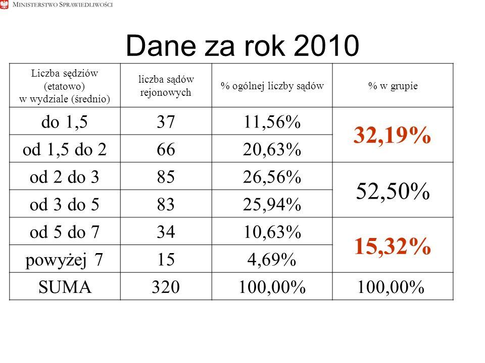 Dane za rok 2010 Liczba sędziów (etatowo) w wydziale (średnio) liczba sądów rejonowych % ogólnej liczby sądów% w grupie do 1,53711,56% 32,19% od 1,5 do 26620,63% od 2 do 38526,56% 52,50% od 3 do 58325,94% od 5 do 73410,63% 15,32% powyżej 7154,69% SUMA320100,00%
