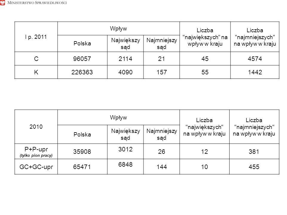 I p. 2011 Wpływ Liczba
