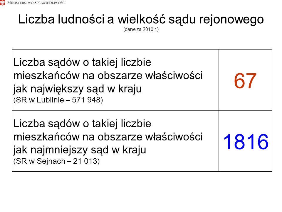 Liczba ludności a wielkość sądu rejonowego (dane za 2010 r.) Liczba sądów o takiej liczbie mieszkańców na obszarze właściwości jak największy sąd w kraju (SR w Lublinie – 571 948) 67 Liczba sądów o takiej liczbie mieszkańców na obszarze właściwości jak najmniejszy sąd w kraju (SR w Sejnach – 21 013) 1816