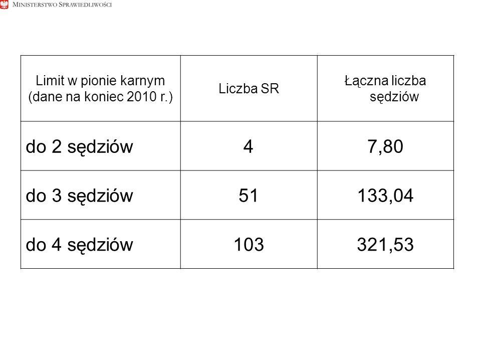 Limit w pionie karnym (dane na koniec 2010 r.) Liczba SR Łączna liczba sędziów do 2 sędziów47,80 do 3 sędziów51133,04 do 4 sędziów103321,53