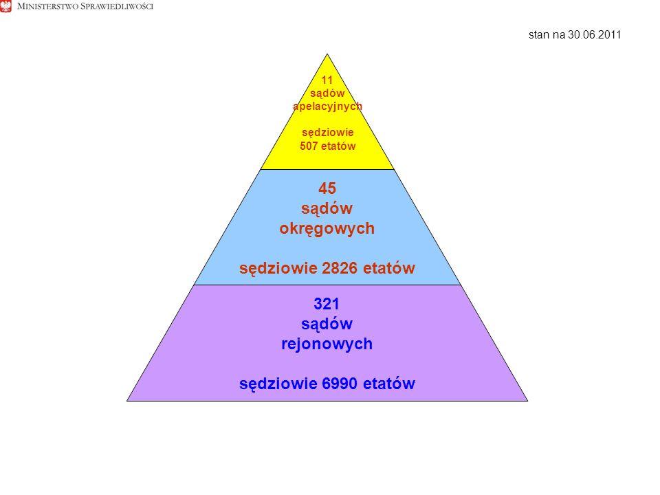11 sądów apelacyjnych sędziowie 507 etatów 45 sądów okręgowych sędziowie 2826 etatów 321 sądów rejonowych sędziowie 6990 etatów stan na 30.06.2011