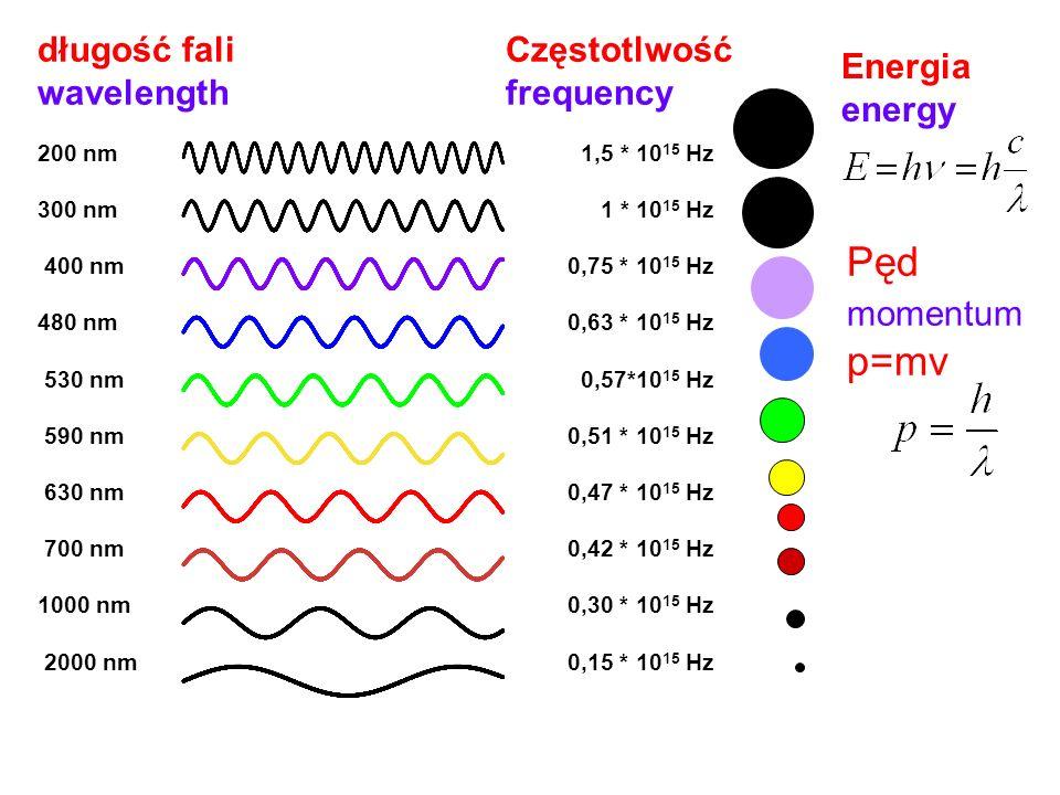 Promieniowanie UVC ma najkrótszą długością fali ( 100 do 280 nm) Promienienie UVB ma długość fali 280-320 nm Promieniowanie UVA ma największą długość fali 320-400 nm