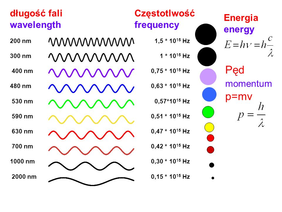 1,5 * 10 15 Hz 1 * 10 15 Hz 0,75 * 10 15 Hz 0,63 * 10 15 Hz 0,57*10 15 Hz 0,51 * 10 15 Hz 0,47 * 10 15 Hz 0,42 * 10 15 Hz 0,30 * 10 15 Hz 0,15 * 10 15