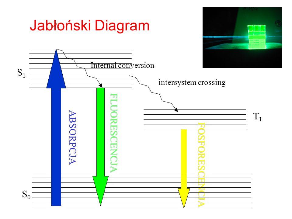 S1S1 S0S0 T1T1 FLUORESCENCJA FOSFORESCENCJA ABSORPCJA Jabłoński Diagram intersystem crossing Internal conversion