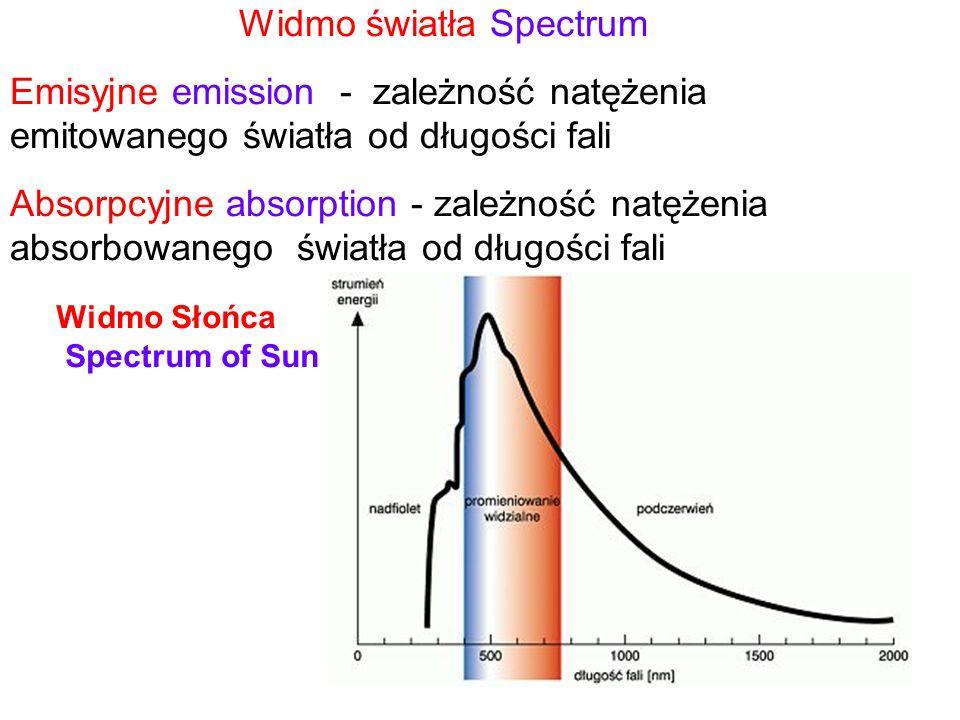 Widmo światła Spectrum Emisyjne emission - zależność natężenia emitowanego światła od długości fali Absorpcyjne absorption - zależność natężenia absor