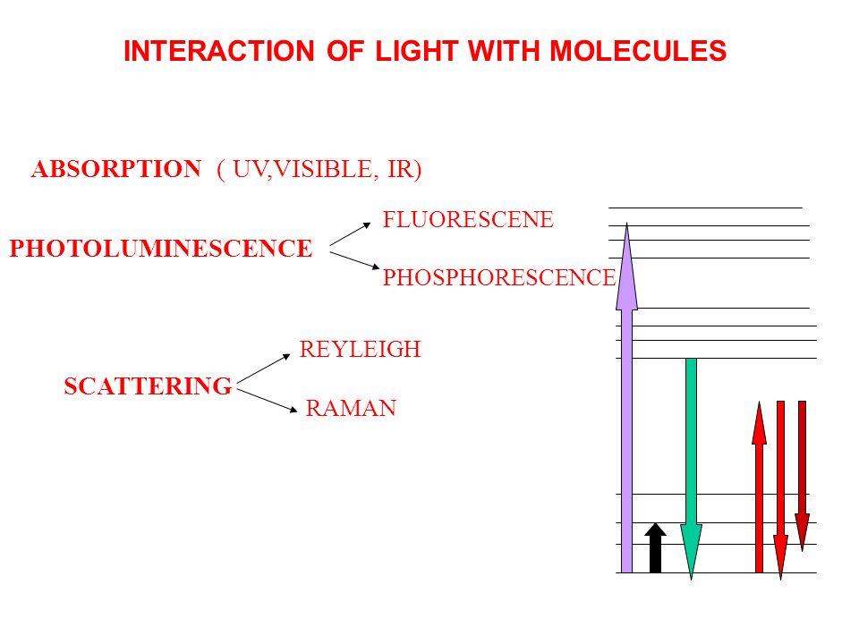Stan singletowy –wypadkowy spin wynosi 0 Singlet state – net spin equal 0 Stan tripletowy – wypadkowy spin wynosi 1 Triplet state – net spin equql 1 Stan podstawowy większości cząsteczek to stan singletowy Ground states of majority of molecules are singlet states Molecules O 2 is exception.