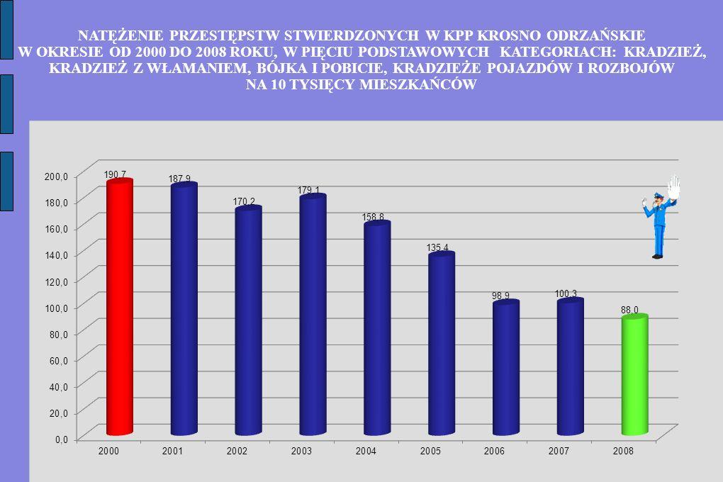 NATĘŻENIE PRZESTĘPSTW STWIERDZONYCH W KPP KROSNO ODRZAŃSKIE W OKRESIE OD 2000 DO 2008 ROKU, W PIĘCIU PODSTAWOWYCH KATEGORIACH: KRADZIEŻ, KRADZIEŻ Z WŁAMANIEM, BÓJKA I POBICIE, KRADZIEŻE POJAZDÓW I ROZBOJÓW NA 10 TYSIĘCY MIESZKAŃCÓW