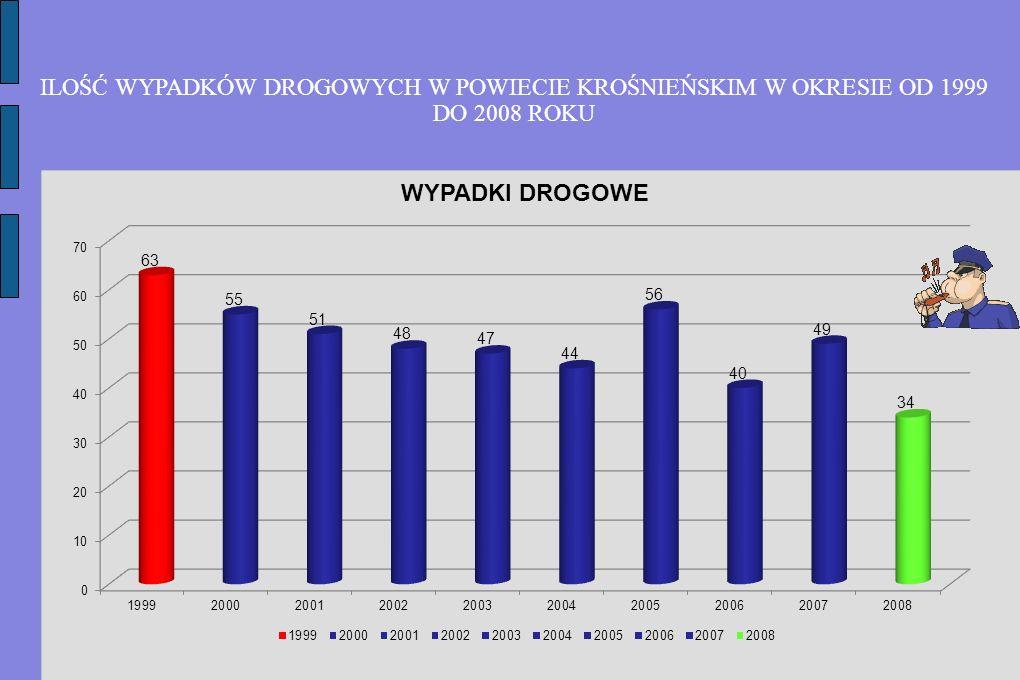 ILOŚĆ WYPADKÓW DROGOWYCH W POWIECIE KROŚNIEŃSKIM W OKRESIE OD 1999 DO 2008 ROKU