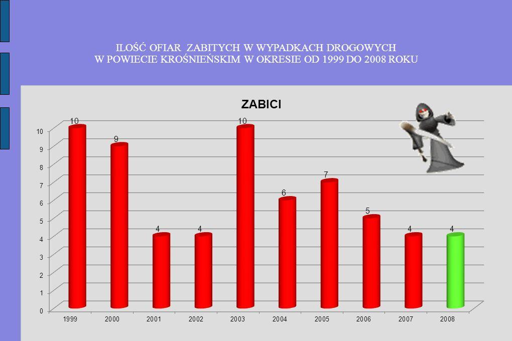 ILOŚĆ OFIAR ZABITYCH W WYPADKACH DROGOWYCH W POWIECIE KROŚNIEŃSKIM W OKRESIE OD 1999 DO 2008 ROKU