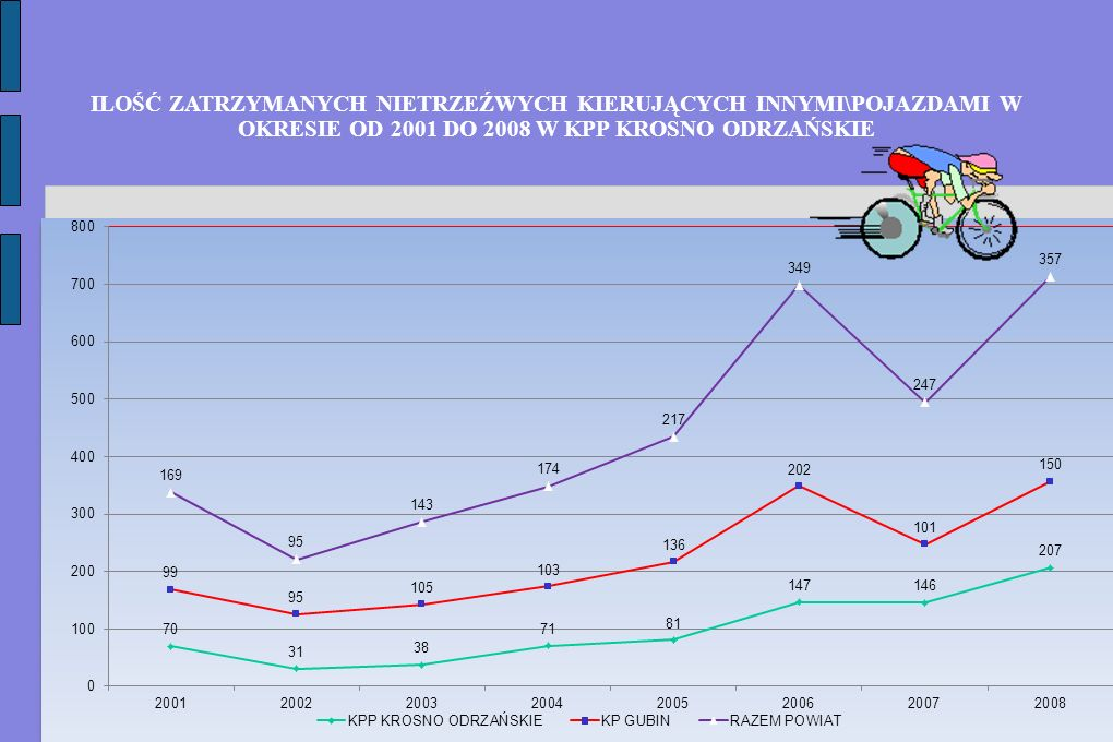 ILOŚĆ ZATRZYMANYCH NIETRZEŹWYCH KIERUJĄCYCH INNYMI\POJAZDAMI W OKRESIE OD 2001 DO 2008 W KPP KROSNO ODRZAŃSKIE
