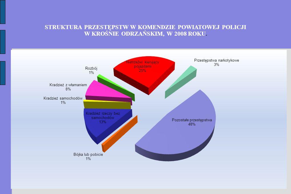 Tabela nr 1.Kategoria przestępczościLiczba przestępstw stwierdzonych Dynamika % 2007 r.2008 r.