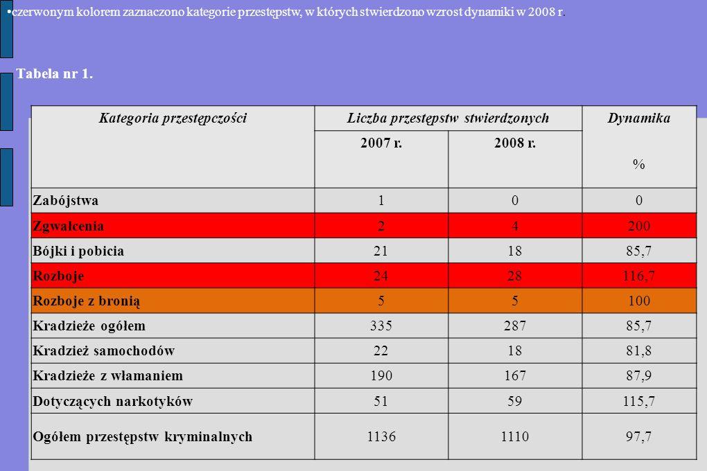 Tabela nr 1. Kategoria przestępczościLiczba przestępstw stwierdzonych Dynamika % 2007 r.2008 r.