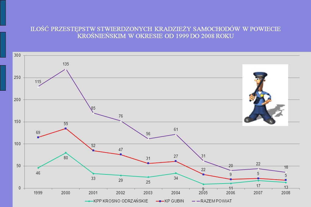 ILOŚĆ PRZESTĘPSTW STWIERDZONYCH KRADZIEŻY SAMOCHODÓW W POWIECIE KROŚNIEŃSKIM W OKRESIE OD 1999 DO 2008 ROKU
