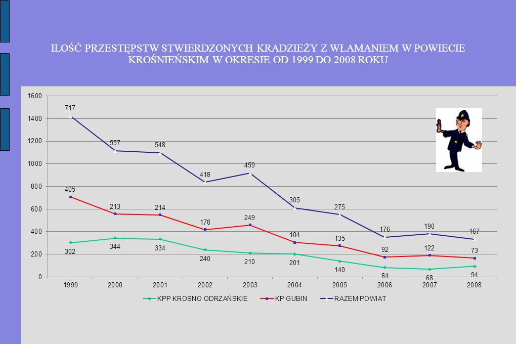 ILOŚĆ PRZESTĘPSTW STWIERDZONYCH KRADZIEŻY Z WŁAMANIEM W POWIECIE KROŚNIEŃSKIM W OKRESIE OD 1999 DO 2008 ROKU