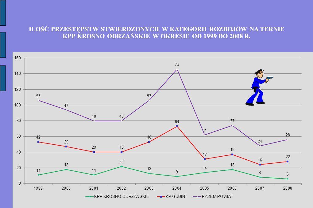 ILOŚĆ PRZESTĘPSTW STWIERDZONYCH W KATEGORII ROZBOJÓW NA TERNIE KPP KROSNO ODRZAŃSKIE W OKRESIE OD 1999 DO 2008 R.
