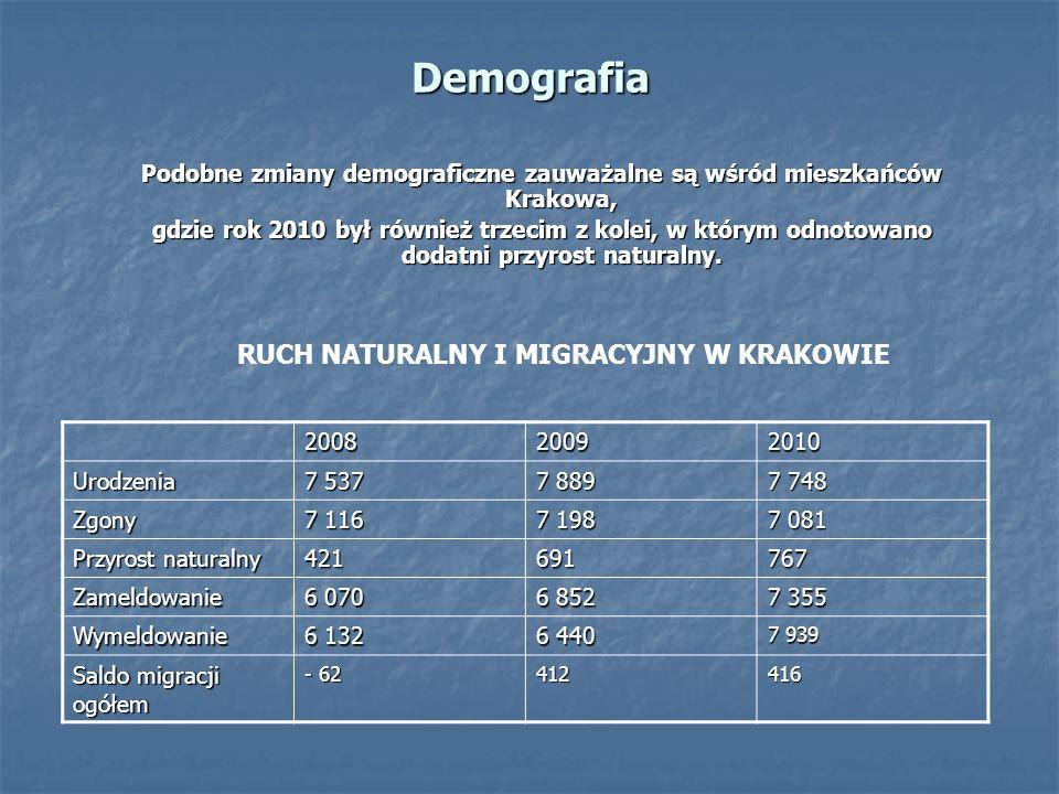 Demografia Podobne zmiany demograficzne zauważalne są wśród mieszkańców Krakowa, gdzie rok 2010 był również trzecim z kolei, w którym odnotowano dodatni przyrost naturalny.