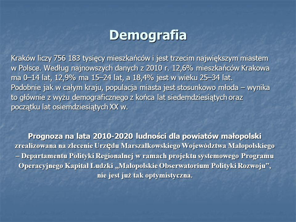 Demografia Kraków liczy 756 183 tysięcy mieszkańców i jest trzecim największym miastem w Polsce. Według najnowszych danych z 2010 r. 12,6% mieszkańców