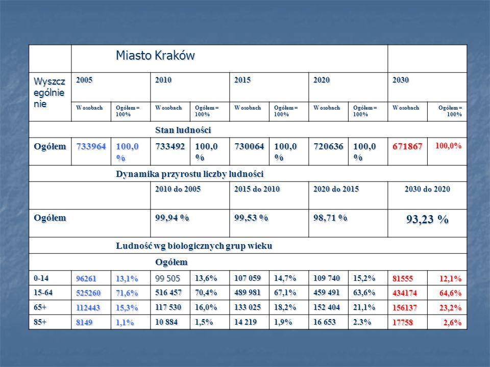 Miasto Kraków Wyszcz ególnie nie 20052010201520202030 W osobach Ogółem = 100% W osobach Ogółem = 100% W osobach Ogółem = 100% W osobach Ogółem = 100% W osobach Ogółem = 100% Stan ludności Ogółem733964 100,0 % 733492 730064 720636 671867100,0% Dynamika przyrostu liczby ludności 2010 do 2005 2015 do 2010 2020 do 2015 2030 do 2020 Ogółem 99,94 % 99,53 % 98,71 % 93,23 % Ludność wg biologicznych grup wieku Ogółem 0-149626113,1% 99 505 13,6% 107 059 14,7% 109 740 15,2%8155512,1% 15-6452526071,6% 516 457 70,4% 489 981 67,1% 459 491 63,6%43417464,6% 65+11244315,3% 117 530 16,0% 133 025 18,2% 152 404 21,1%15613723,2% 85+81491,1% 10 884 1,5% 14 219 1,9% 16 653 2.3%177582,6%