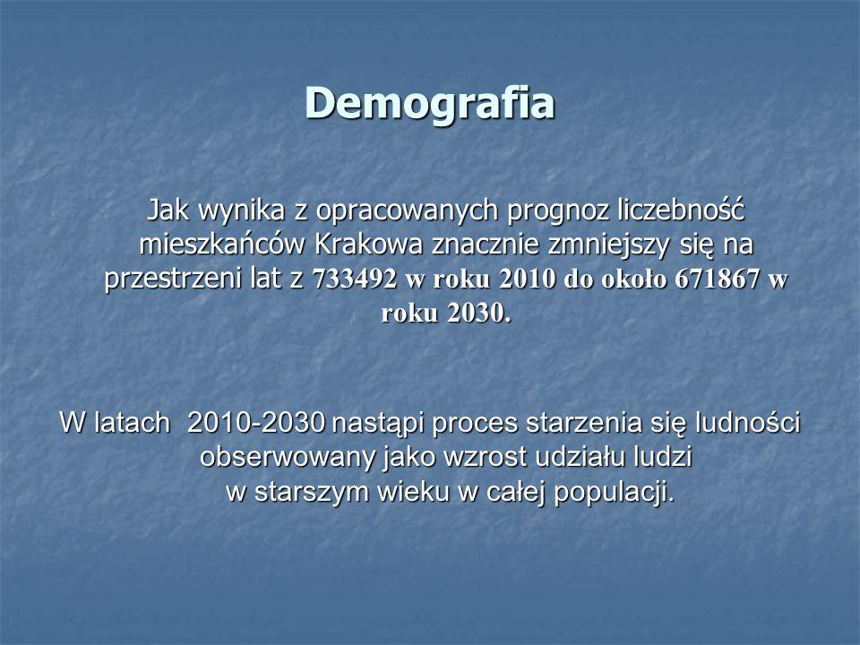 Demografia Jak wynika z opracowanych prognoz liczebność mieszkańców Krakowa znacznie zmniejszy się na przestrzeni lat z 733492 w roku 2010 do około 671867 w roku 2030.