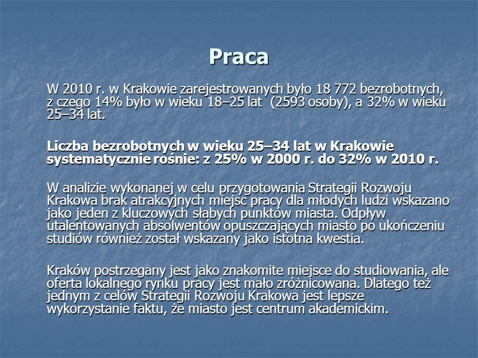Praca W 2010 r. w Krakowie zarejestrowanych było 18 772 bezrobotnych, z czego 14% było w wieku 18–25 lat (2593 osoby), a 32% w wieku 25–34 lat. Liczba
