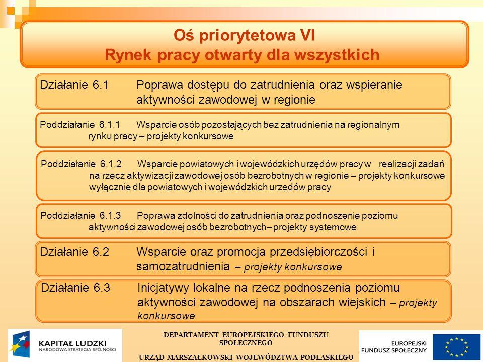 10 Oś priorytetowa VI Rynek pracy otwarty dla wszystkich DEPARTAMENT EUROPEJSKIEGO FUNDUSZU SPOŁECZNEGO URZĄD MARSZAŁKOWSKI WOJEWÓDZTWA PODLASKIEGO Działanie 6.1 Poprawa dostępu do zatrudnienia oraz wspieranieaktywności zawodowej w regionie Poddziałanie 6.1.1 Wsparcie osób pozostających bez zatrudnienia na regionalnym rynku pracy – projekty konkursowe Poddziałanie 6.1.2 Wsparcie powiatowych i wojewódzkich urzędów pracy w realizacji zadań na rzecz aktywizacji zawodowej osób bezrobotnych w regionie – projekty konkursowewyłącznie dla powiatowych i wojewódzkich urzędów pracy Poddziałanie 6.1.3 Poprawa zdolności do zatrudnienia oraz podnoszenie poziomu aktywności zawodowej osób bezrobotnych– projekty systemowe Działanie 6.2 Wsparcie oraz promocja przedsiębiorczości isamozatrudnienia – projekty konkursowe Działanie 6.3 Inicjatywy lokalne na rzecz podnoszenia poziomuaktywności zawodowej na obszarach wiejskich – projekty konkursowe