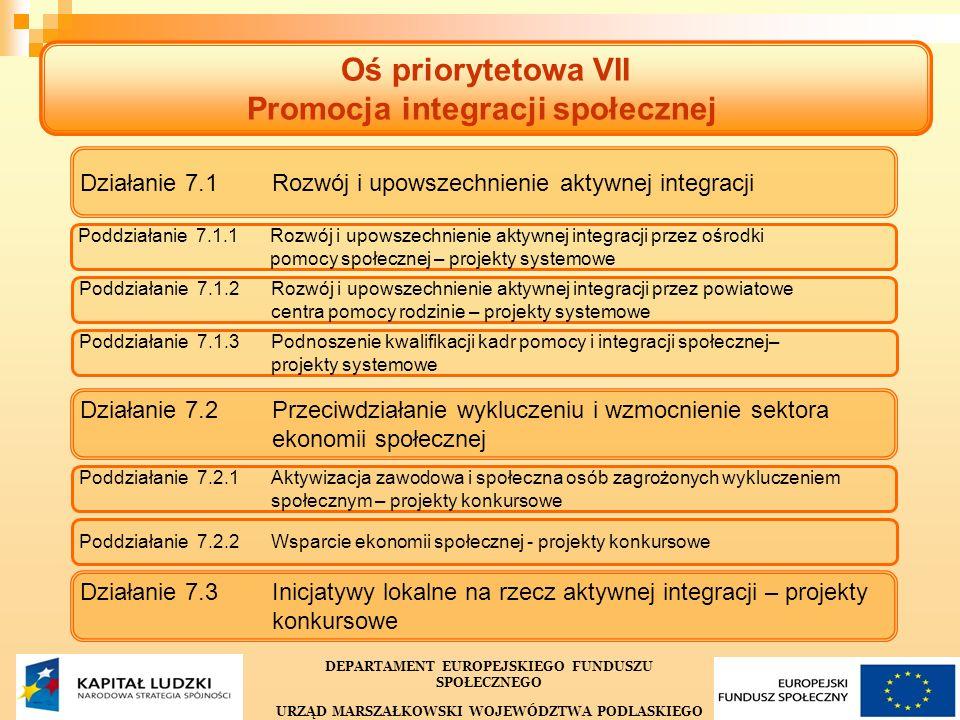 16 Oś priorytetowa VII Promocja integracji społecznej Działanie 7.1 Rozwój i upowszechnienie aktywnej integracji Poddziałanie 7.1.1 Rozwój i upowszechnienie aktywnej integracji przez ośrodkipomocy społecznej – projekty systemowe Poddziałanie 7.1.2 Rozwój i upowszechnienie aktywnej integracji przez powiatowecentra pomocy rodzinie – projekty systemowe Poddziałanie 7.1.3 Podnoszenie kwalifikacji kadr pomocy i integracji społecznej–projekty systemowe Działanie 7.2 Przeciwdziałanie wykluczeniu i wzmocnienie sektoraekonomii społecznej Działanie 7.3 Inicjatywy lokalne na rzecz aktywnej integracji – projektykonkursowe Poddziałanie 7.2.1 Aktywizacja zawodowa i społeczna osób zagrożonych wykluczeniemspołecznym – projekty konkursowe Poddziałanie 7.2.2 Wsparcie ekonomii społecznej - projekty konkursowe DEPARTAMENT EUROPEJSKIEGO FUNDUSZU SPOŁECZNEGO URZĄD MARSZAŁKOWSKI WOJEWÓDZTWA PODLASKIEGO