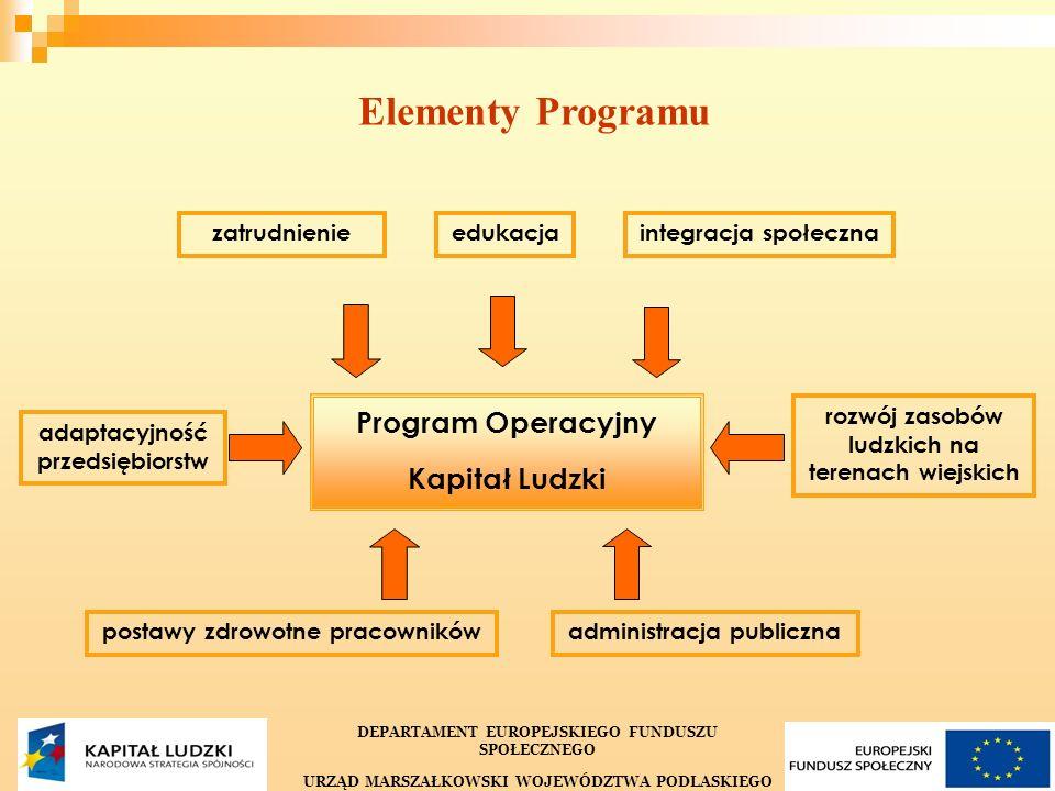 3 Priorytet I Zatrudnienie i integracja społeczna Priorytet II Rozwój zasobów ludzkich i potencjału adaptacyjnego przedsiębiorstw oraz poprawa stanu zdrowia osób pracujących Priorytet III Wysoka jakość systemu oświaty Priorytet IV Szkolnictwo wyższe i nauka Priorytet VI Rynek pracy otwarty dla wszystkich Priorytet VIII Regionalne kadry gospodarki Priorytet X Pomoc Techniczna komponent krajowy (centralny) komponent regionalny Priorytet IX Rozwój wykształcenia i kompetencji w regionach SW IP Priorytet V Dobre rządzenie Priorytet VII Promocja integracji społecznej Właściwy minister Struktura PO KL DEPARTAMENT EUROPEJSKIEGO FUNDUSZU SPOŁECZNEGO URZĄD MARSZAŁKOWSKI WOJEWÓDZTWA PODLASKIEGO