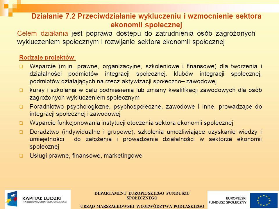 20 Działanie 7.2 Przeciwdziałanie wykluczeniu i wzmocnienie sektora ekonomii społecznej Celem działania jest poprawa dostępu do zatrudnienia osób zagrożonych wykluczeniem społecznym i rozwijanie sektora ekonomii społecznej Rodzaje projektów: Wsparcie (m.in.