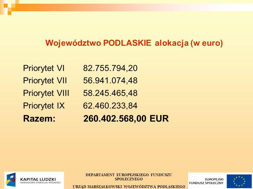 5 Województwo PODLASKIE alokacja (w euro) Priorytet VI 82.755.794,20 Priorytet VII56.941.074,48 Priorytet VIII 58.245.465,48 Priorytet IX62.460.233,84 Razem: 260.402.568,00 EUR DEPARTAMENT EUROPEJSKIEGO FUNDUSZU SPOŁECZNEGO URZĄD MARSZAŁKOWSKI WOJEWÓDZTWA PODLASKIEGO