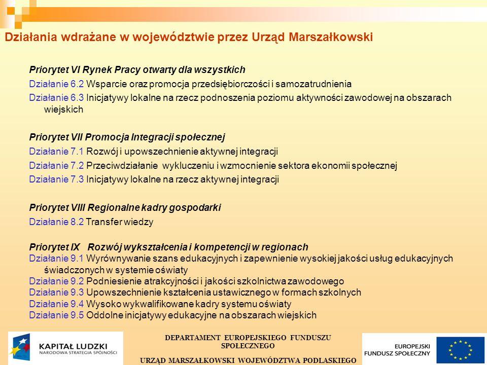 7 Działania wdrażane w województwie przez Urząd Marszałkowski Priorytet VI Rynek Pracy otwarty dla wszystkich Działanie 6.2 Wsparcie oraz promocja przedsiębiorczości i samozatrudnienia Działanie 6.3 Inicjatywy lokalne na rzecz podnoszenia poziomu aktywności zawodowej na obszarach wiejskich Priorytet VII Promocja Integracji społecznej Działanie 7.1 Rozwój i upowszechnienie aktywnej integracji Działanie 7.2 Przeciwdziałanie wykluczeniu i wzmocnienie sektora ekonomii społecznej Działanie 7.3 Inicjatywy lokalne na rzecz aktywnej integracji Priorytet VIII Regionalne kadry gospodarki Działanie 8.2 Transfer wiedzy Priorytet IX Rozwój wykształcenia i kompetencji w regionach Działanie 9.1 Wyrównywanie szans edukacyjnych i zapewnienie wysokiej jakości usług edukacyjnych świadczonych w systemie oświaty Działanie 9.2 Podniesienie atrakcyjności i jakości szkolnictwa zawodowego Działanie 9.3 Upowszechnienie kształcenia ustawicznego w formach szkolnych Działanie 9.4 Wysoko wykwalifikowane kadry systemu oświaty Działanie 9.5 Oddolne inicjatywy edukacyjne na obszarach wiejskich DEPARTAMENT EUROPEJSKIEGO FUNDUSZU SPOŁECZNEGO URZĄD MARSZAŁKOWSKI WOJEWÓDZTWA PODLASKIEGO