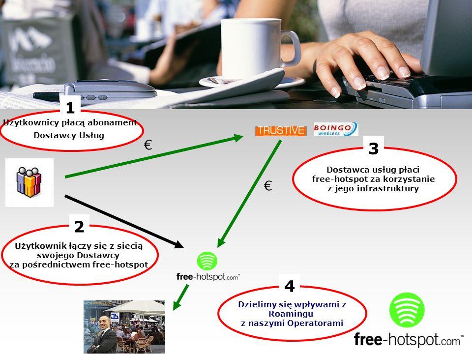 Użytkownicy płacą abonament Dostawcy Usług 1 Dzielimy się wpływami z Roamingu z naszymi Operatorami 4 Użytkownik łączy się z siecią swojego Dostawcy za pośrednictwem free-hotspot 2 Dostawca usług płaci free-hotspot za korzystanie z jego infrastruktury 3