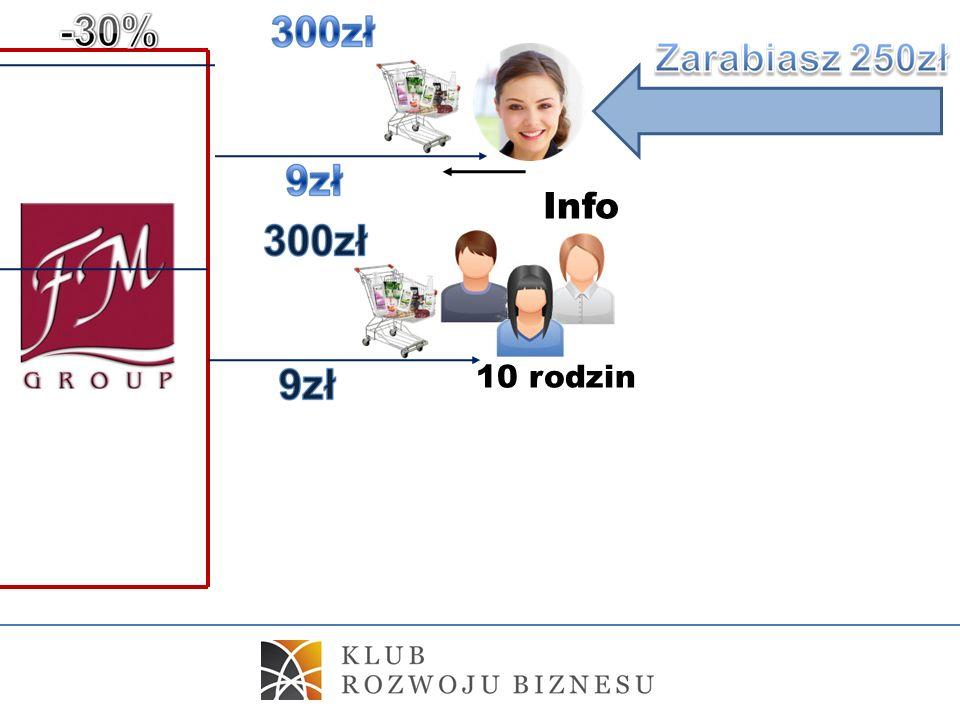. 10 rodzin Info