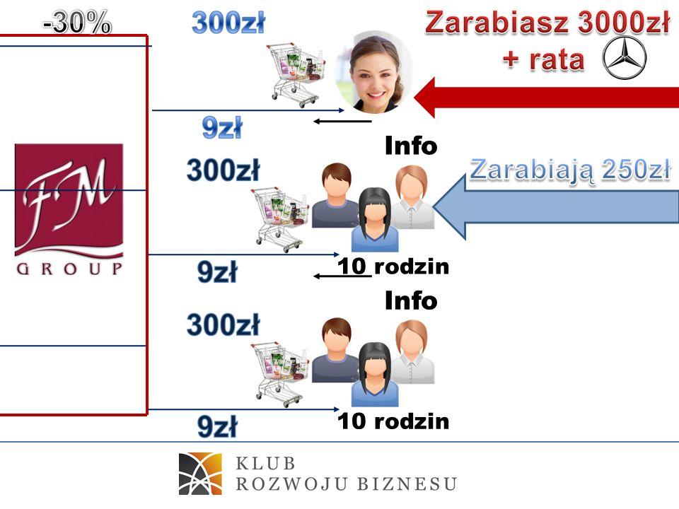 . 10 rodzin Info 10 rodzin Info