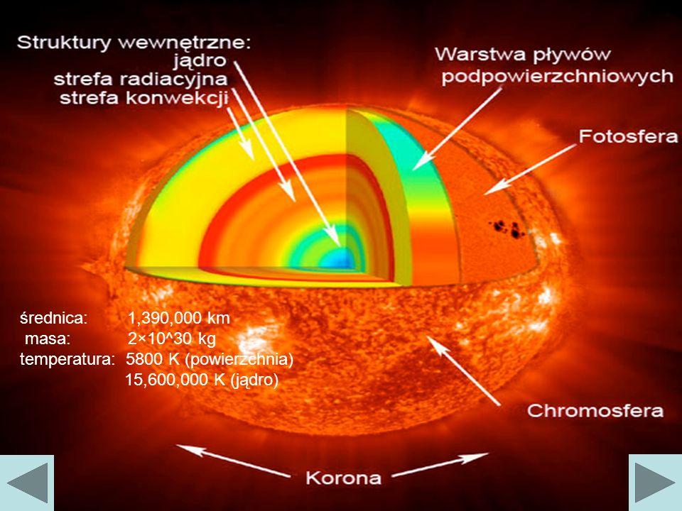 Reakcje termojądrowe w gwiazdach Cykl protonowy w Szczegółowy przebieg reakcji Reakcja Wydzielona energia w MeV w TJ/kg p + p D + e + 1,44269,1 D + p 3 He5,494175,5 3 He + 3 He 4 He + 2p 12,86205,8 3 He + 4 He 7 Be + γ 1,55821,4 7 Be 7 Li + e + 0,82611,9 7 Li + p 2 4 He17,346208,4